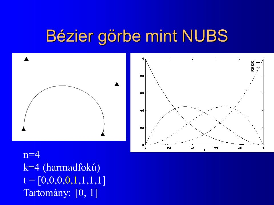 Bézier görbe mint NUBS n=4 k=4 (harmadfokú) t = [0,0,0,0,1,1,1,1]